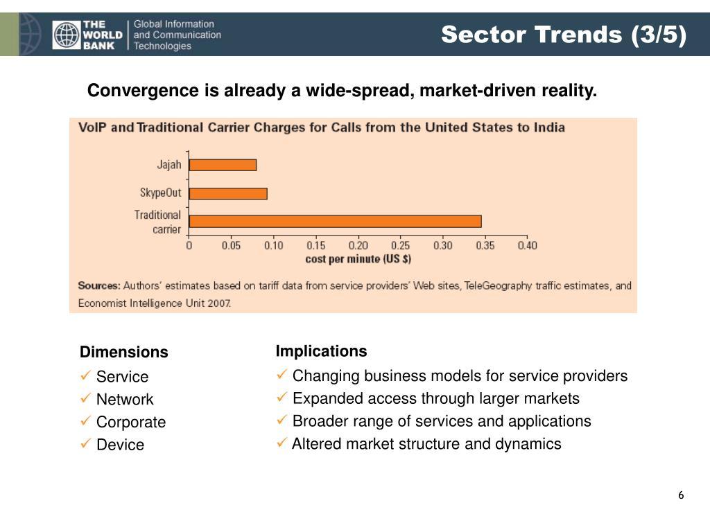 Sector Trends (3/5)