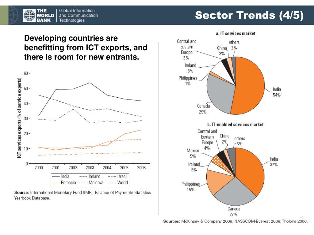 Sector Trends (4/5)