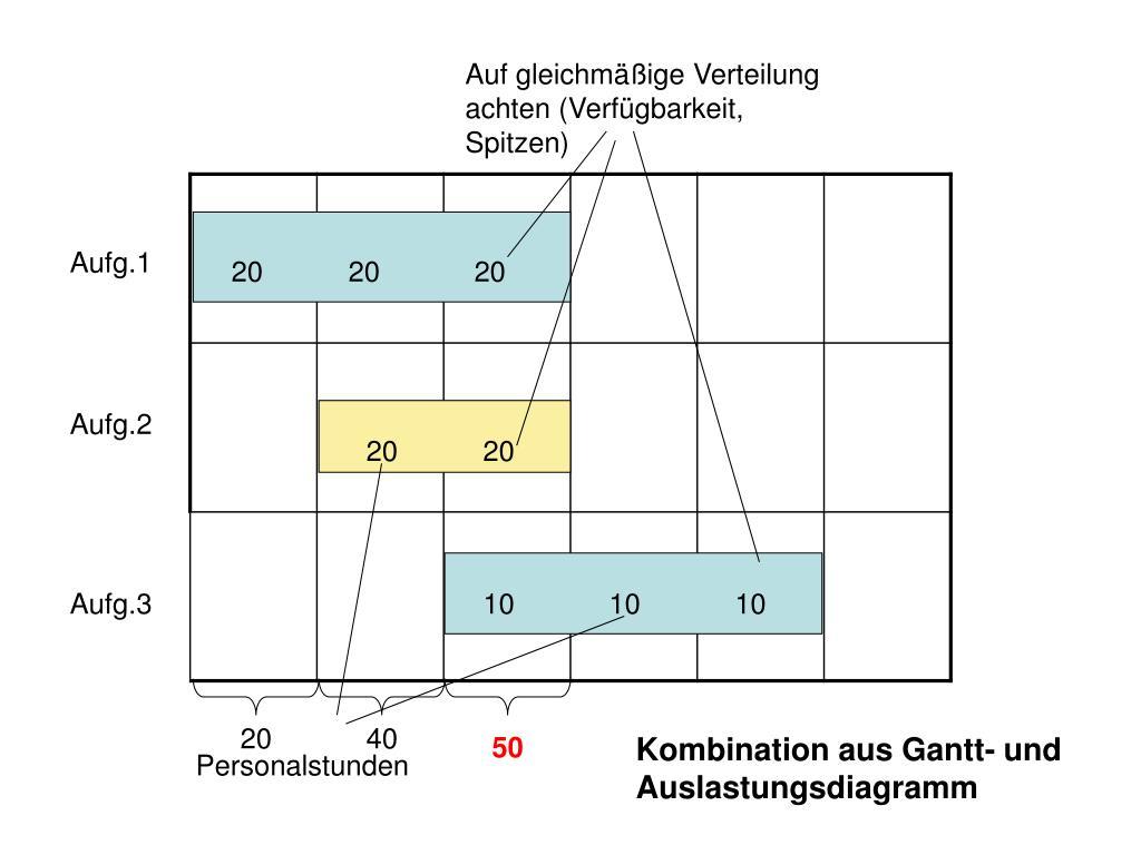 Auf gleichmäßige Verteilung achten (Verfügbarkeit, Spitzen)