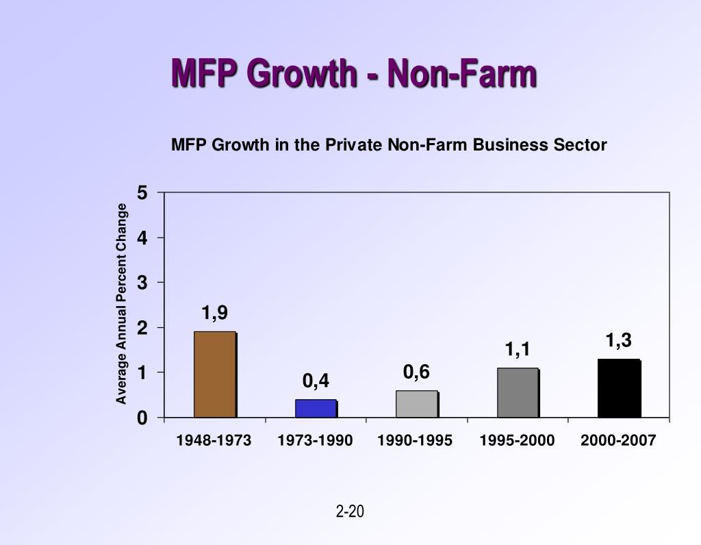 MFP Growth - Non-Farm
