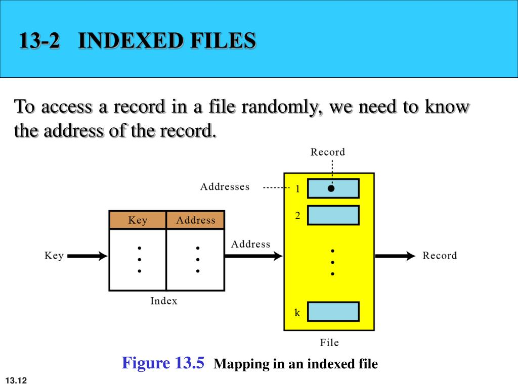 13-2   INDEXED FILES