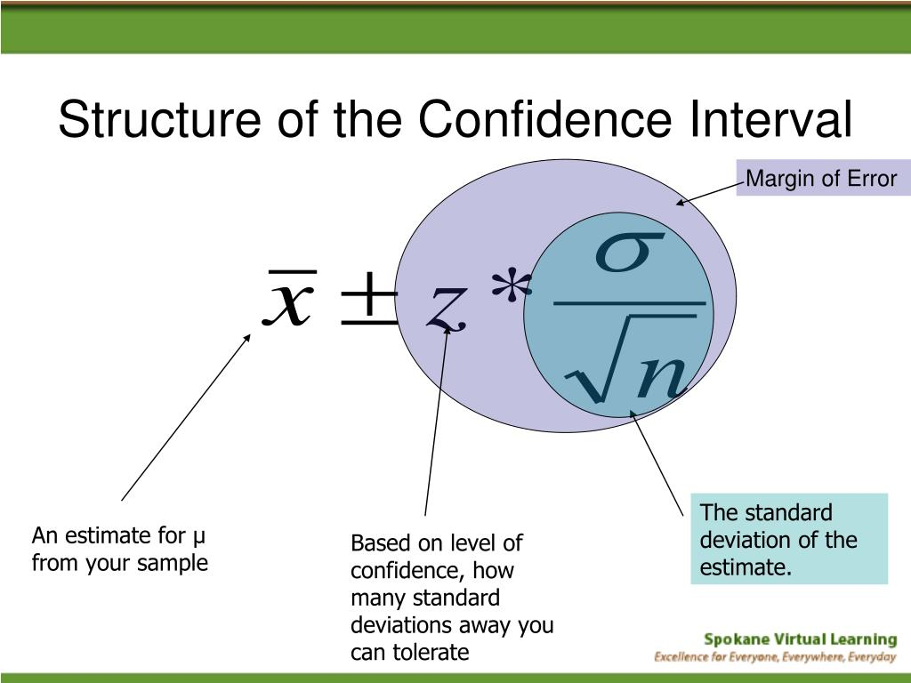 Structure of the Confidence Interval