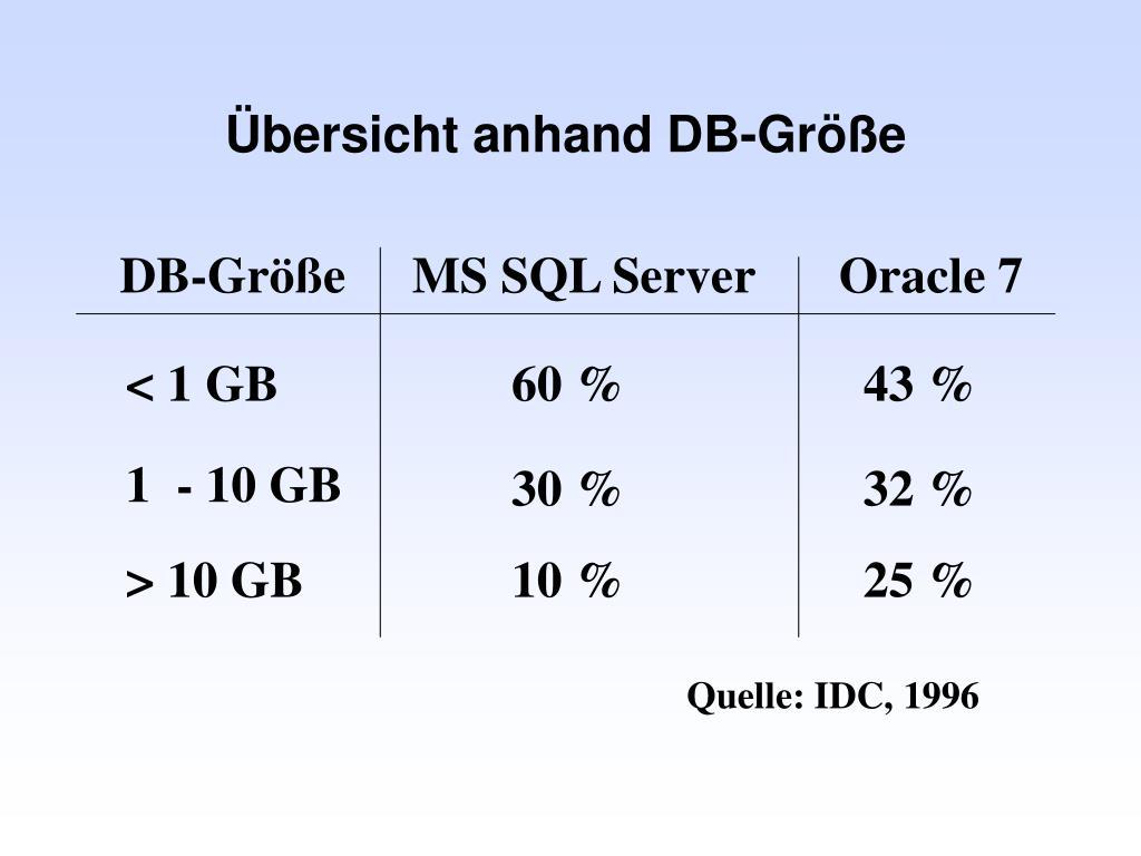 Übersicht anhand DB-Größe