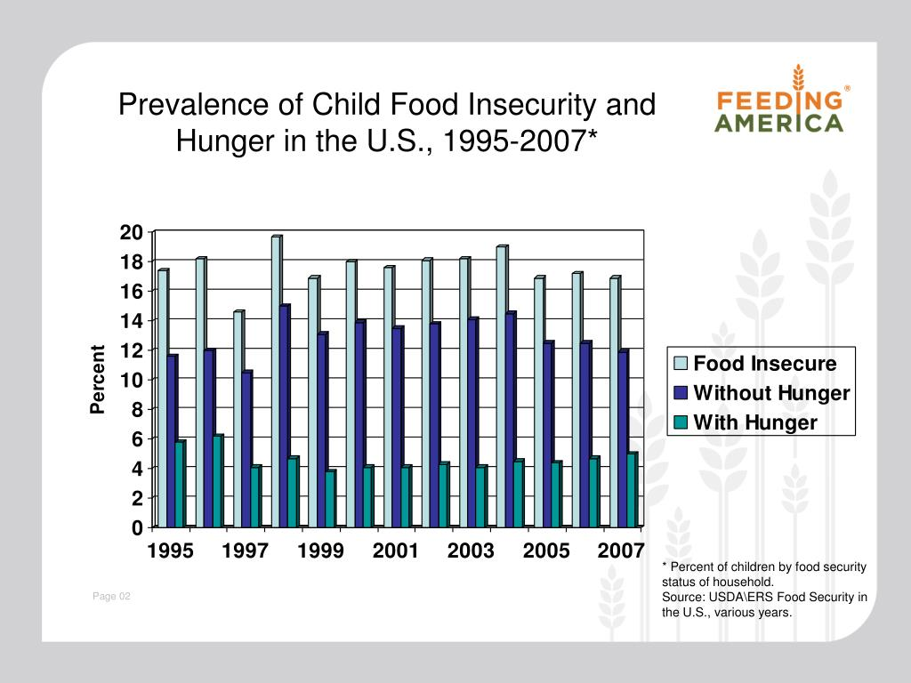 Prevalence of Child Food Insecurity and Hunger in the U.S., 1995-2007*
