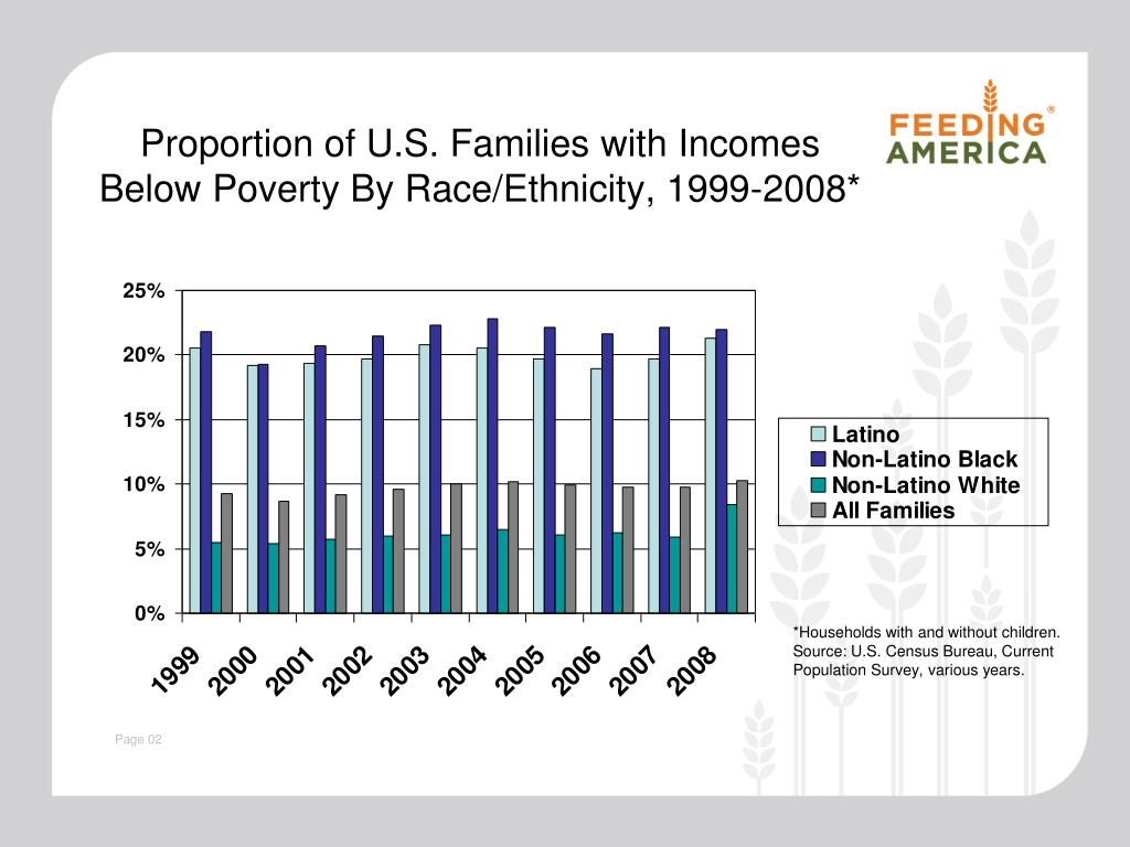 Proportion of U.S. Families with Incomes Below Poverty By Race/Ethnicity, 1999-2008*