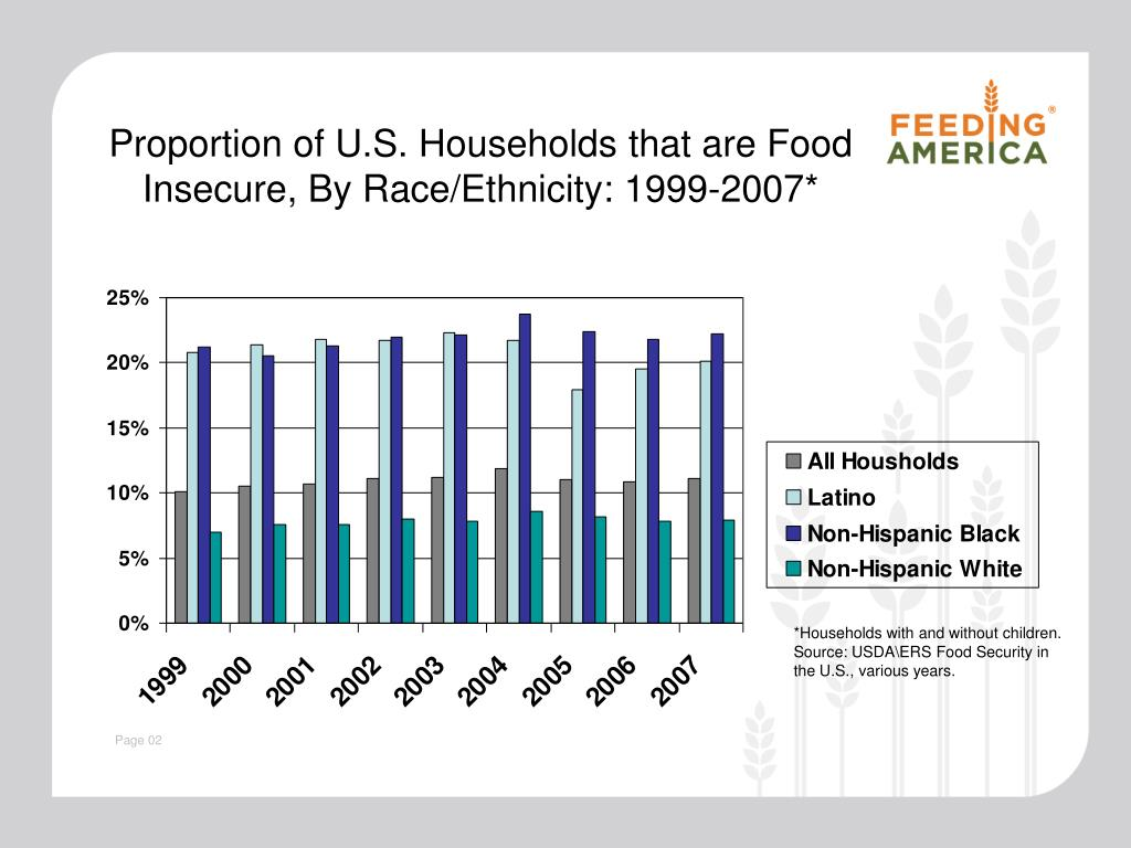 Proportion of U.S. Households that are Food Insecure, By Race/Ethnicity: 1999-2007*