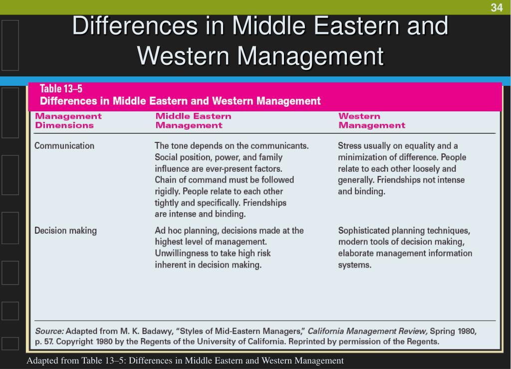Differences in Middle Eastern and Western Management