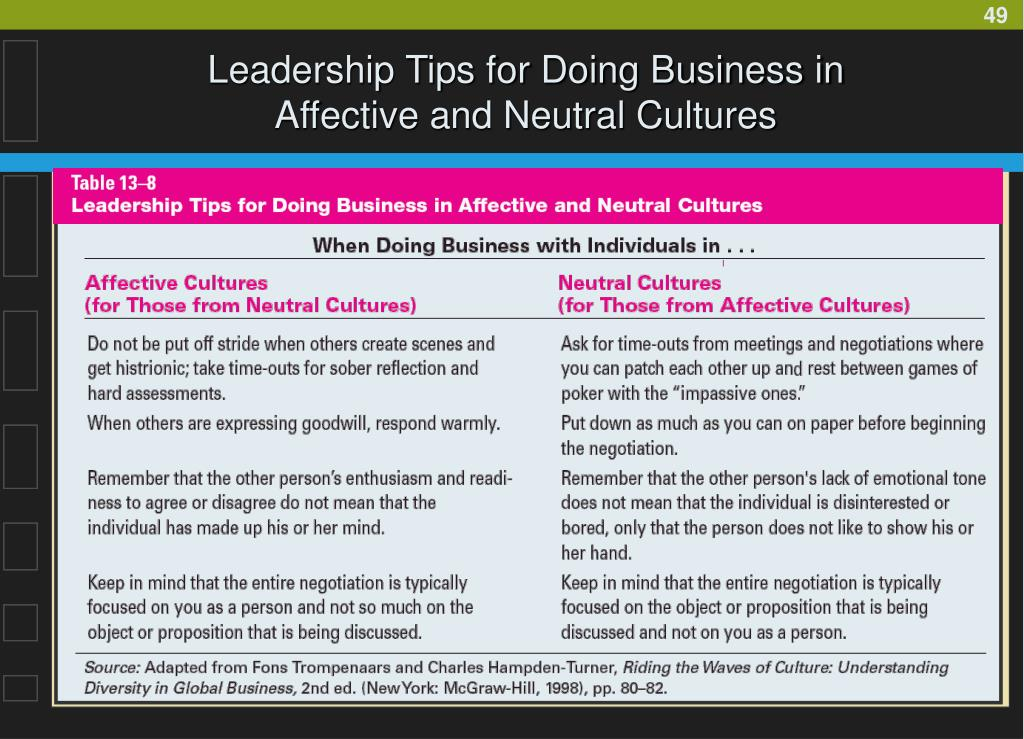 Leadership Tips for Doing Business in