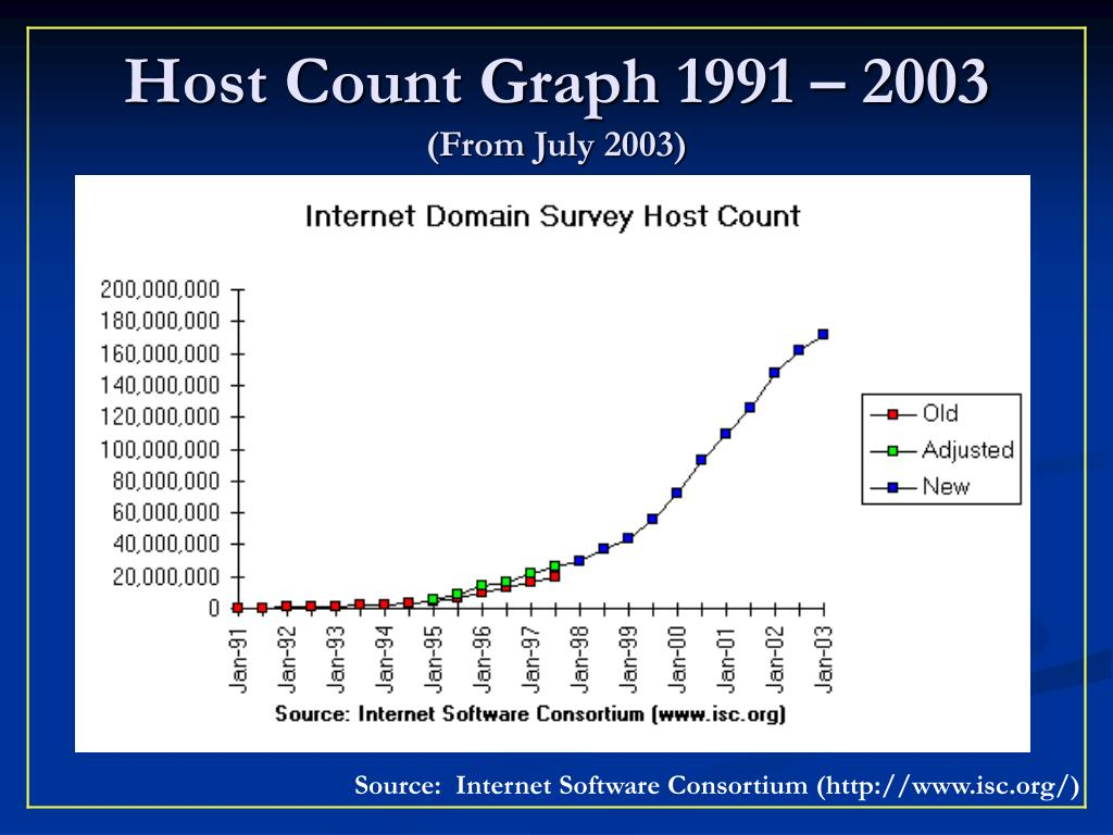 Host Count Graph 1991 – 2003