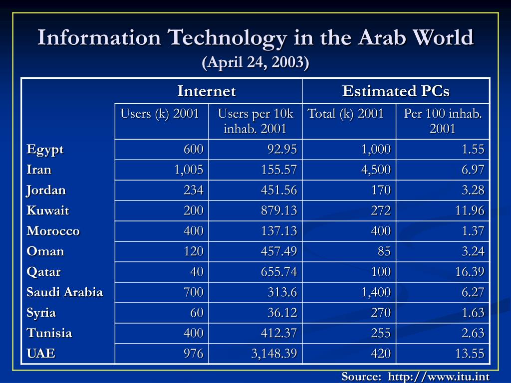 Information Technology in the Arab World