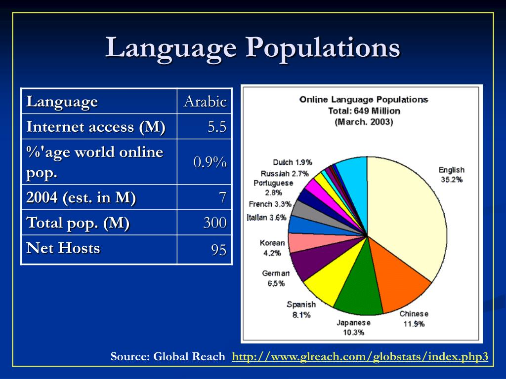 Language Populations