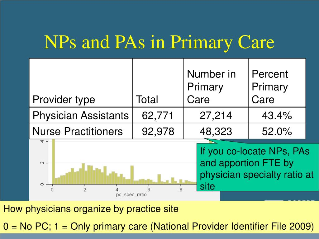 NPs and PAs in Primary Care