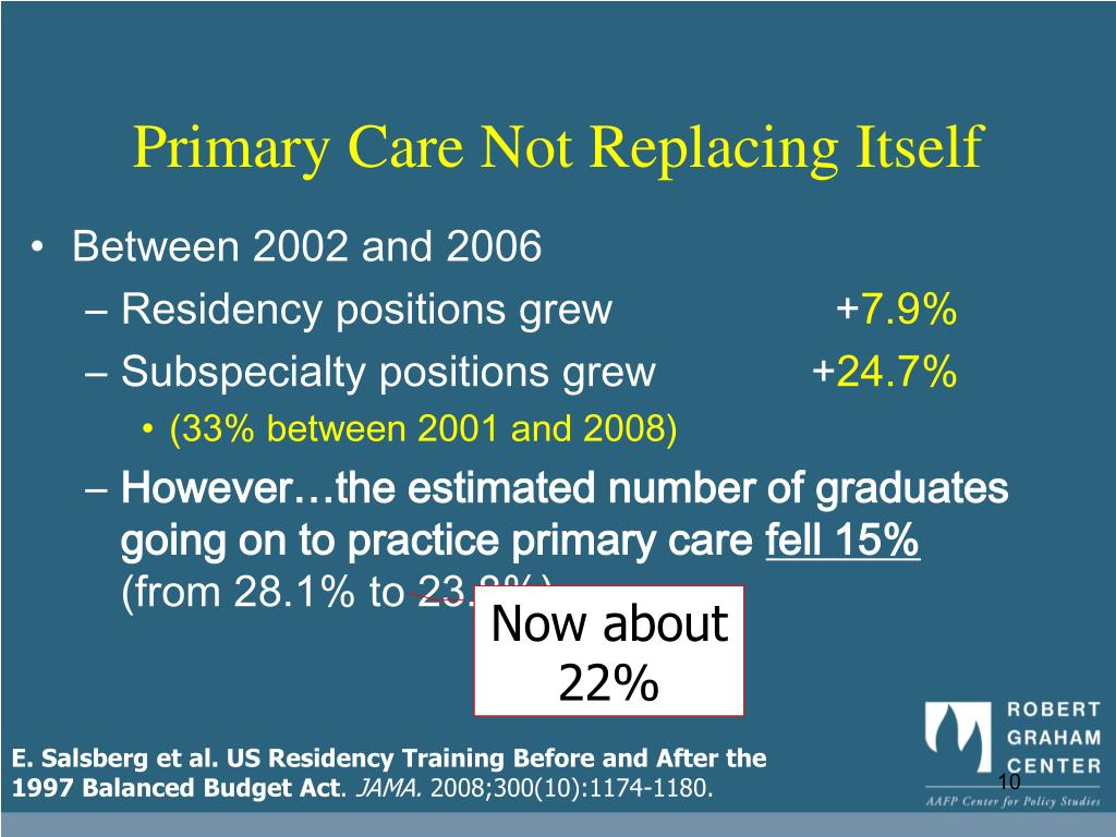 Primary Care Not Replacing Itself