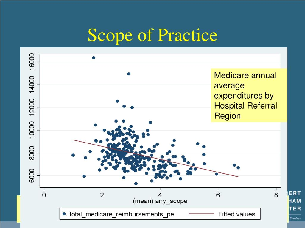 Medicare annual average expenditures by Hospital Referral Region