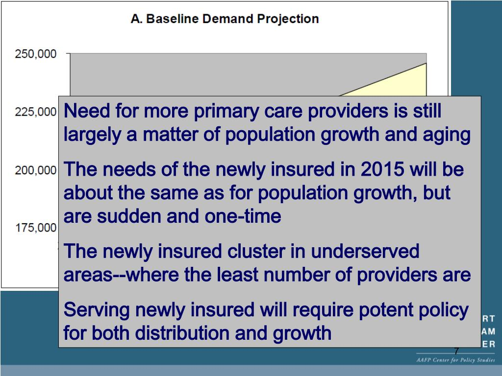 Need for more primary care providers is still largely a matter of population growth and aging