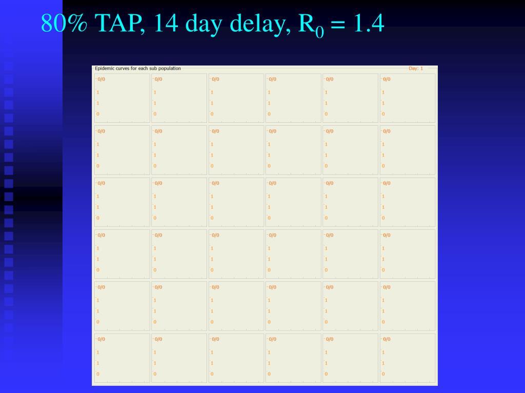 80% TAP, 14 day delay, R
