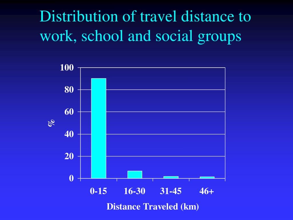 Distribution of travel distance to work, school and social groups