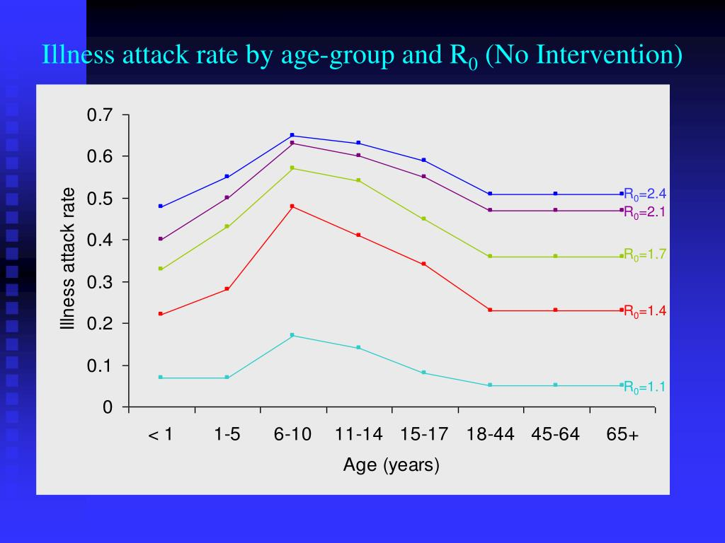 Illness attack rate by age-group and R