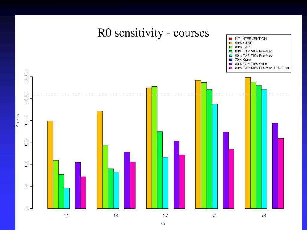 R0 sensitivity - courses