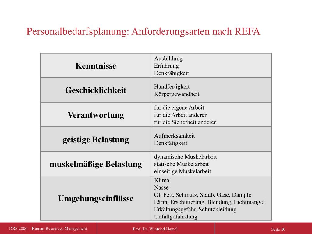 Personalbedarfsplanung: Anforderungsarten nach REFA
