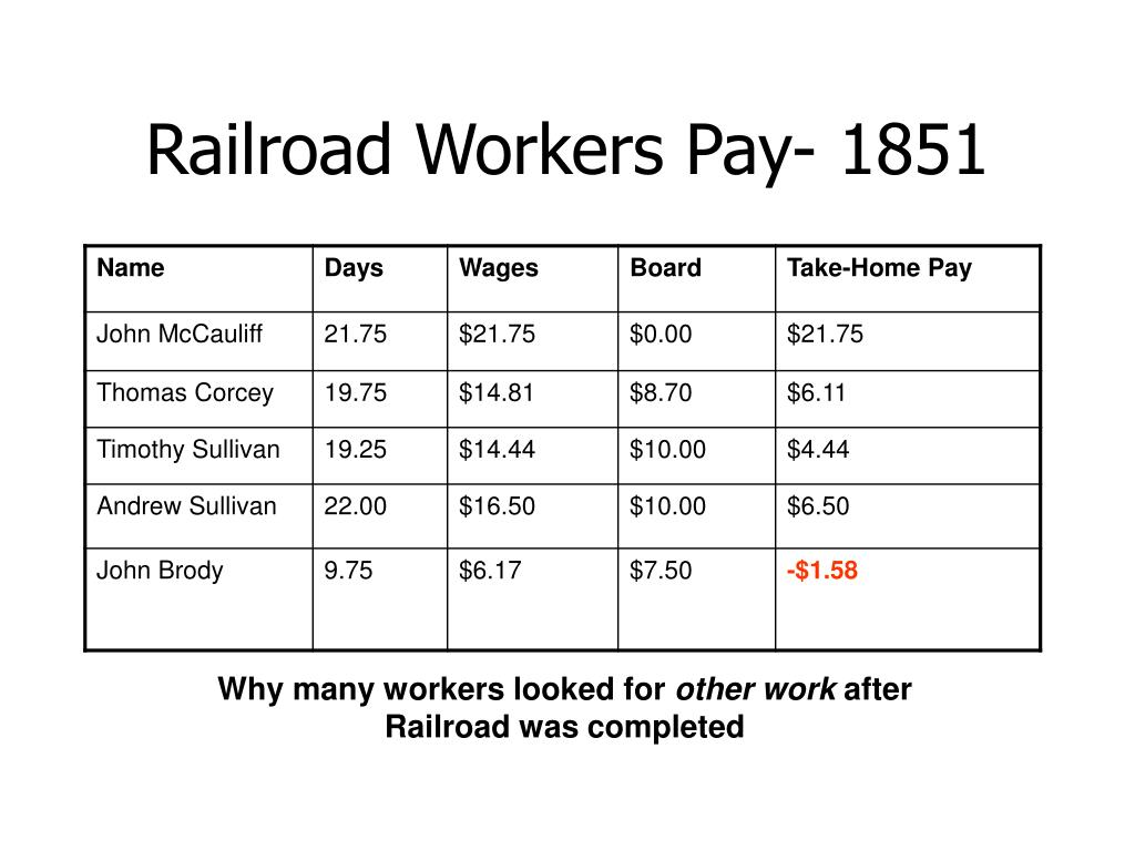 Railroad Workers Pay- 1851