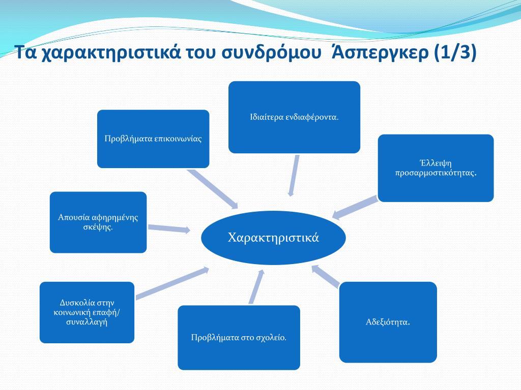 Τα χαρακτηριστικά του συνδρόμου  Άσπεργκερ
