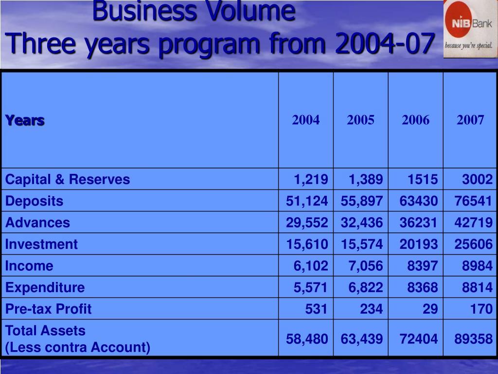 Business Volume