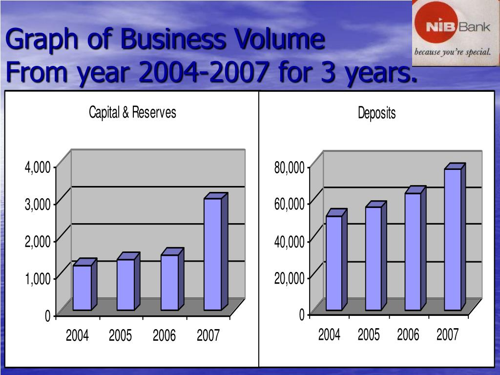 Graph of Business Volume