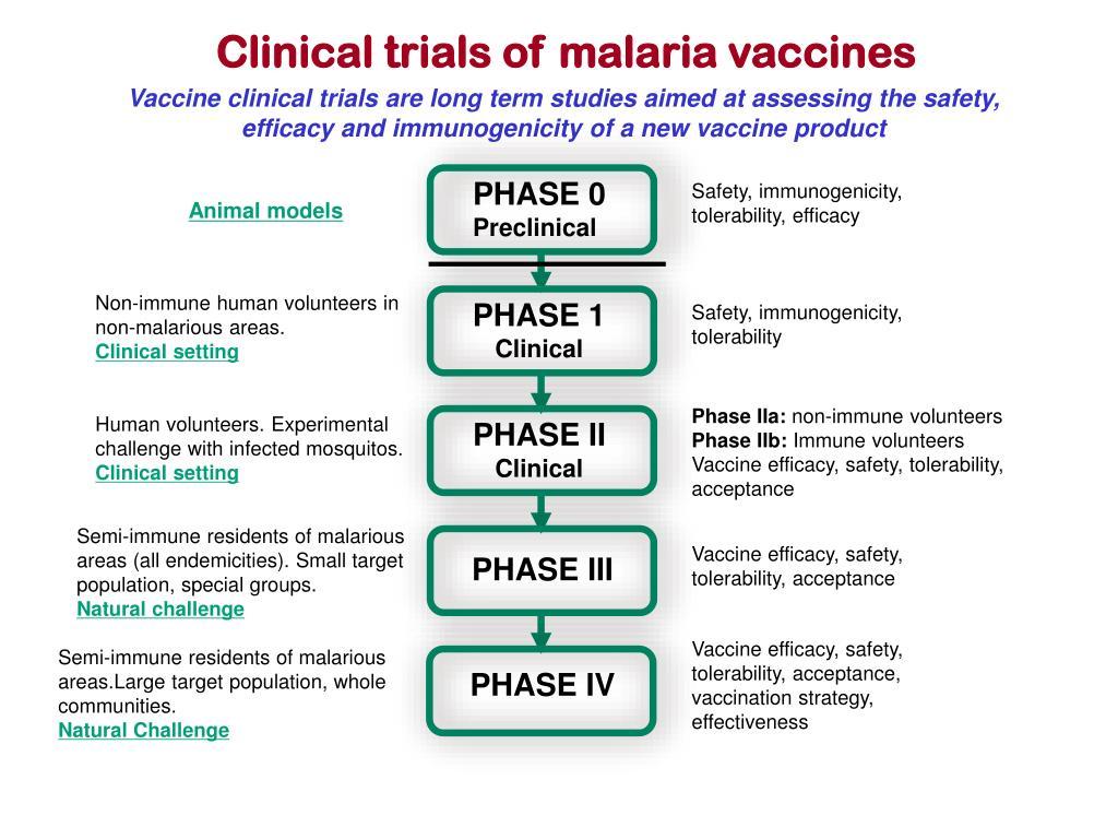 Clinical trials of malaria vaccines