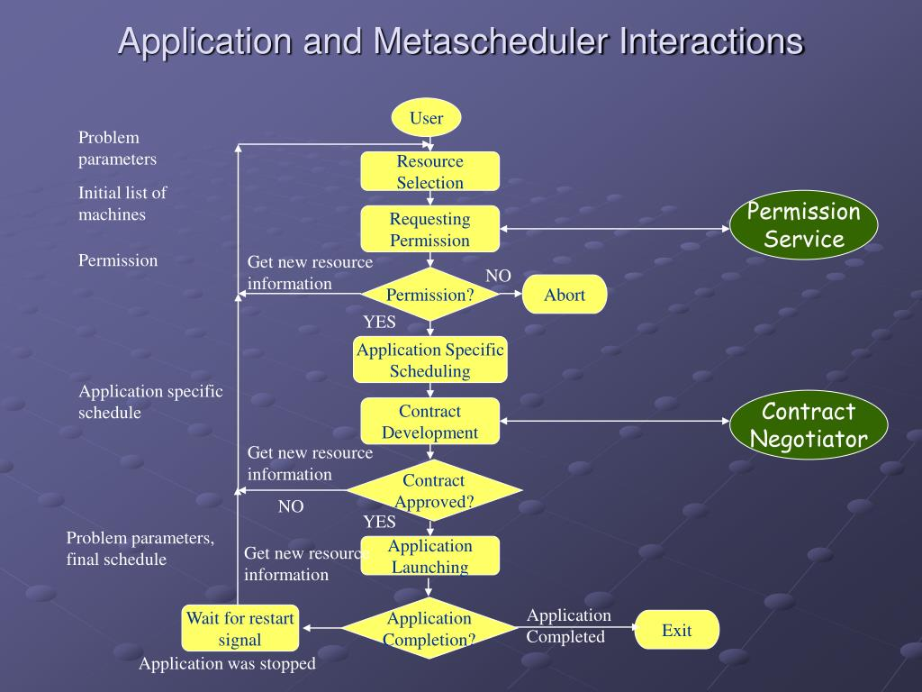Application and Metascheduler Interactions