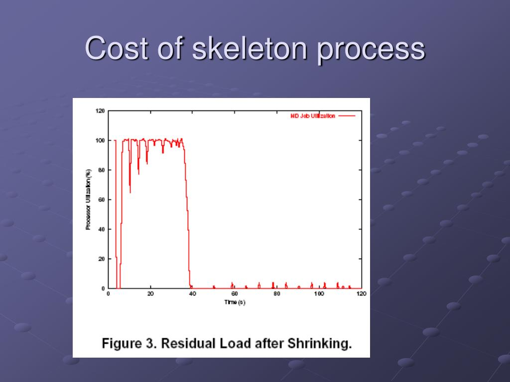 Cost of skeleton process