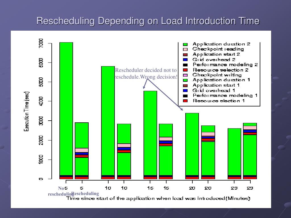 Rescheduling Depending on Load Introduction Time