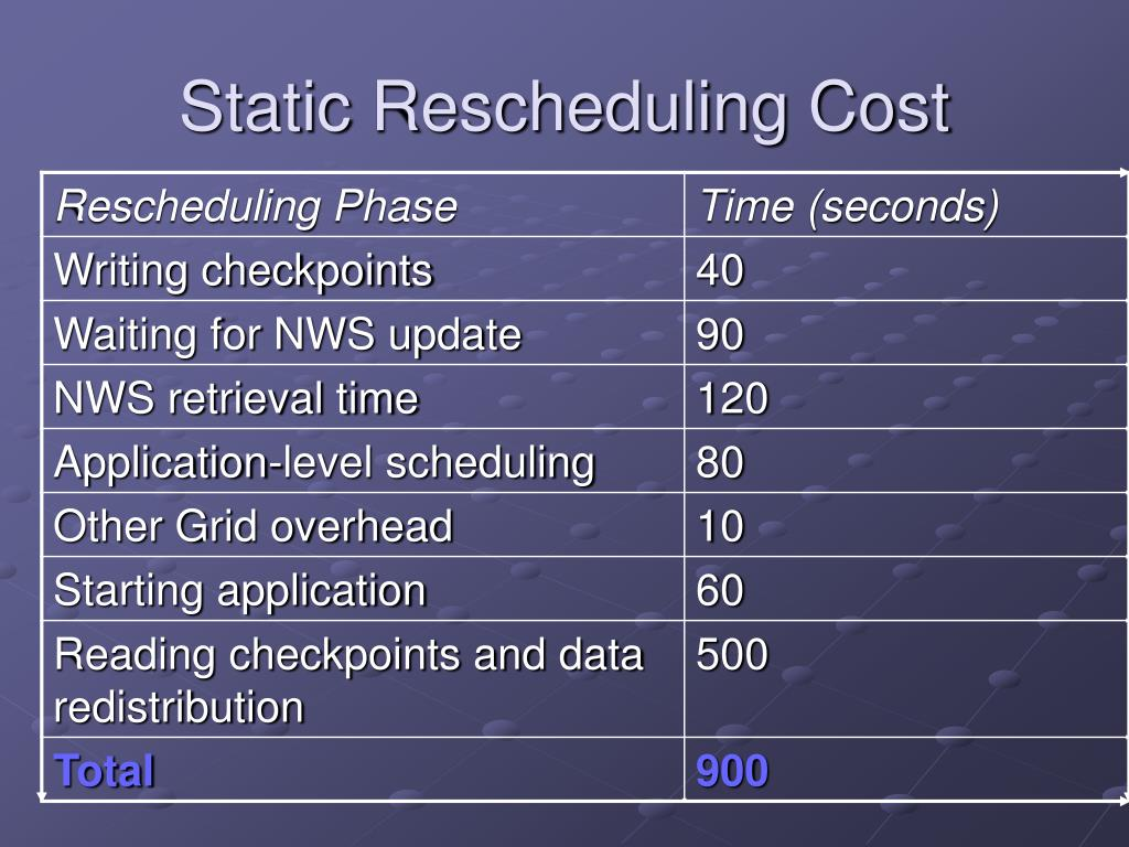 Static Rescheduling Cost