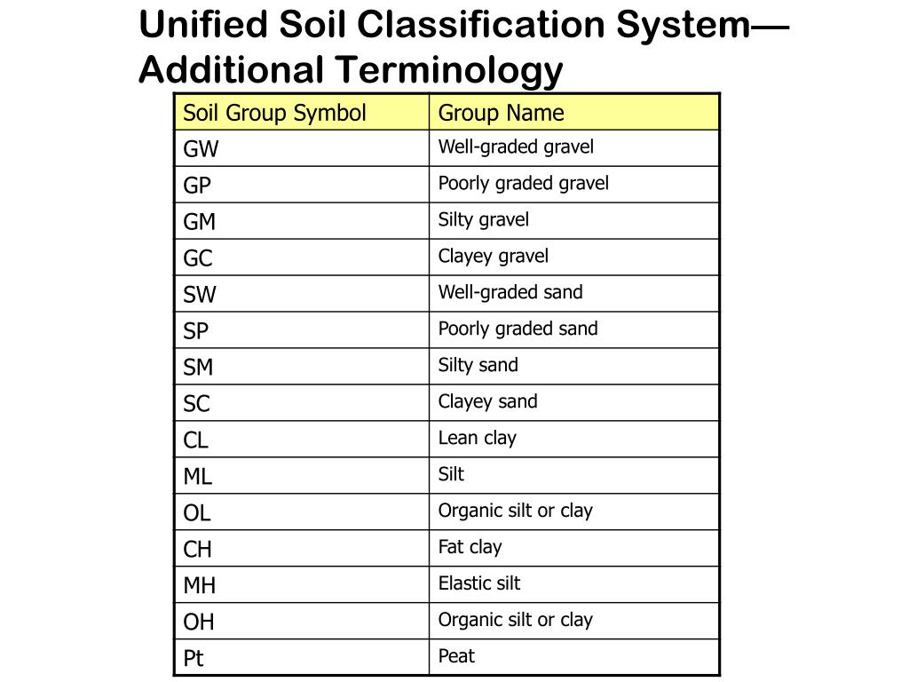 Ppt lesson 2 soils and aggregates powerpoint for Soil as a system