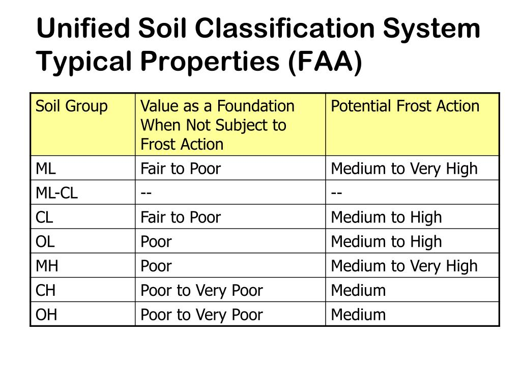 Ppt lesson 2 soils and aggregates powerpoint for Soil classification