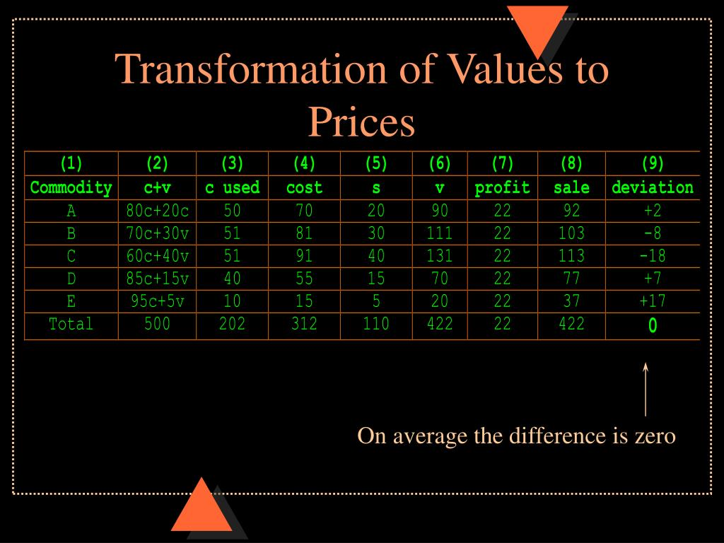 Transformation of Values to Prices