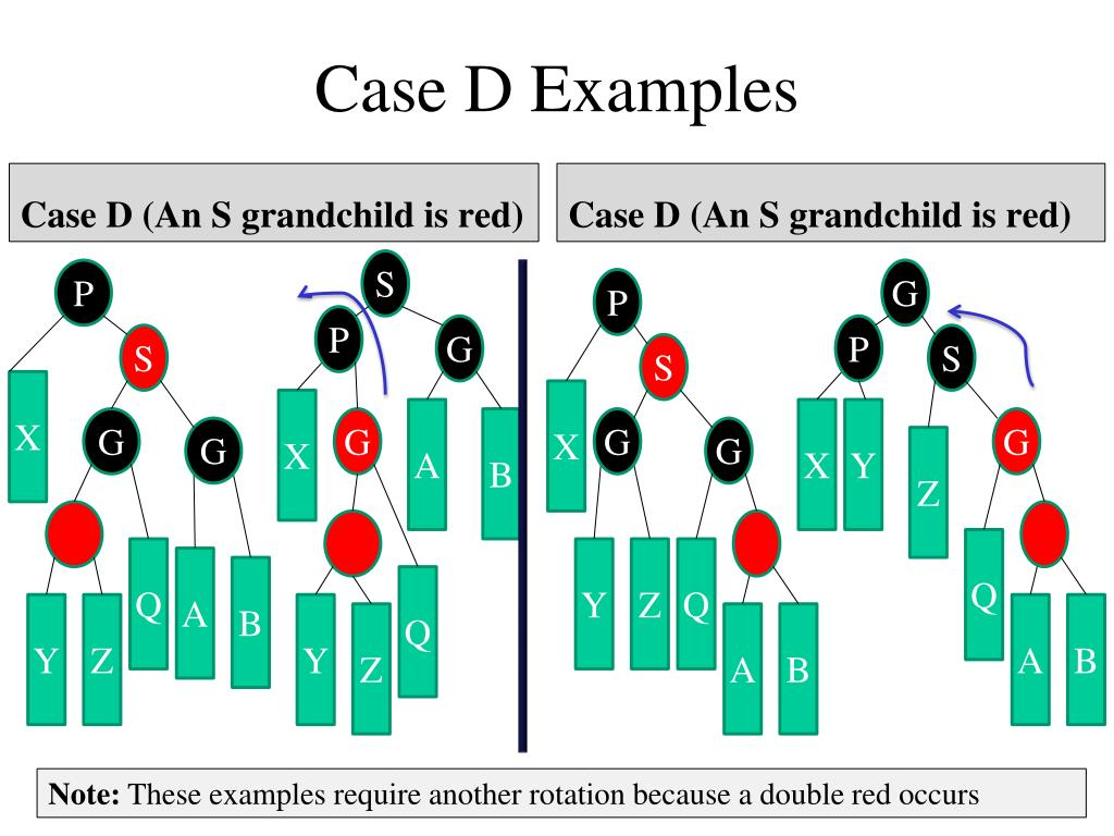 Case D Examples