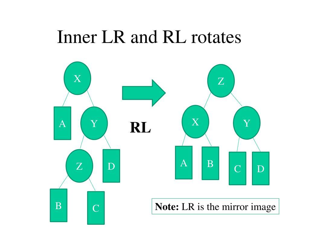 Inner LR and RL rotates