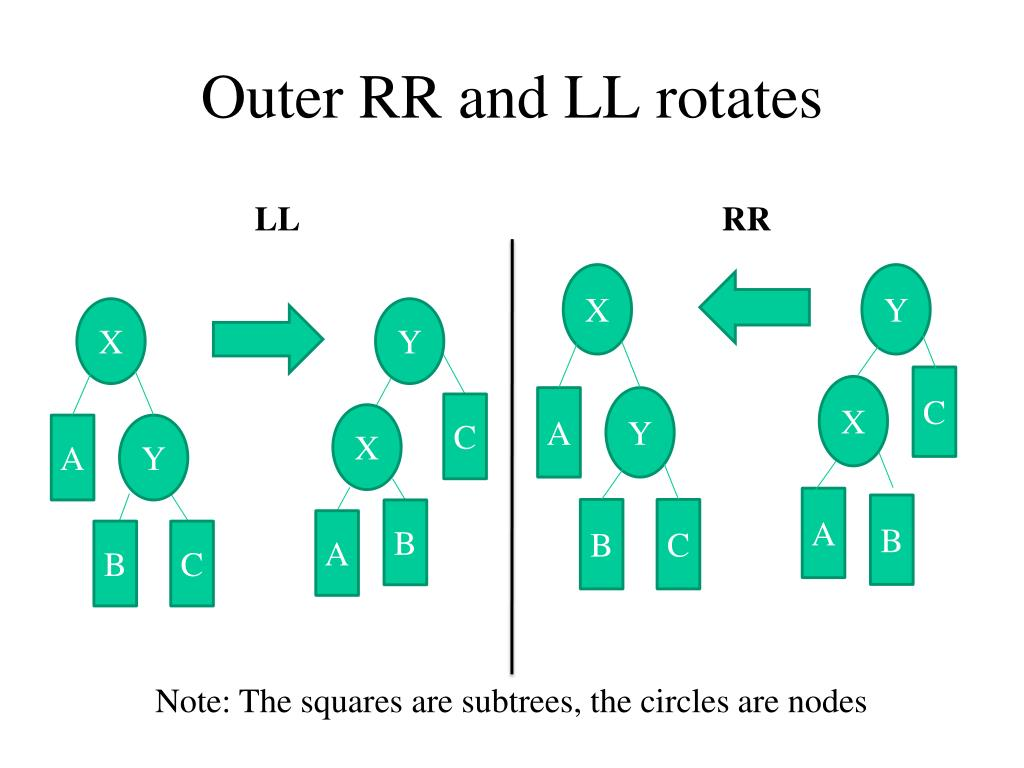 Outer RR and LL rotates