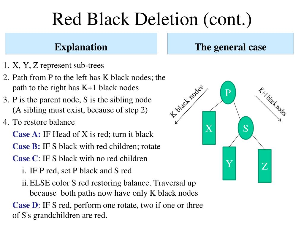 Red Black Deletion (cont.)