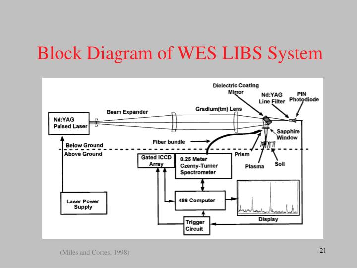 Block Diagram of WES LIBS System