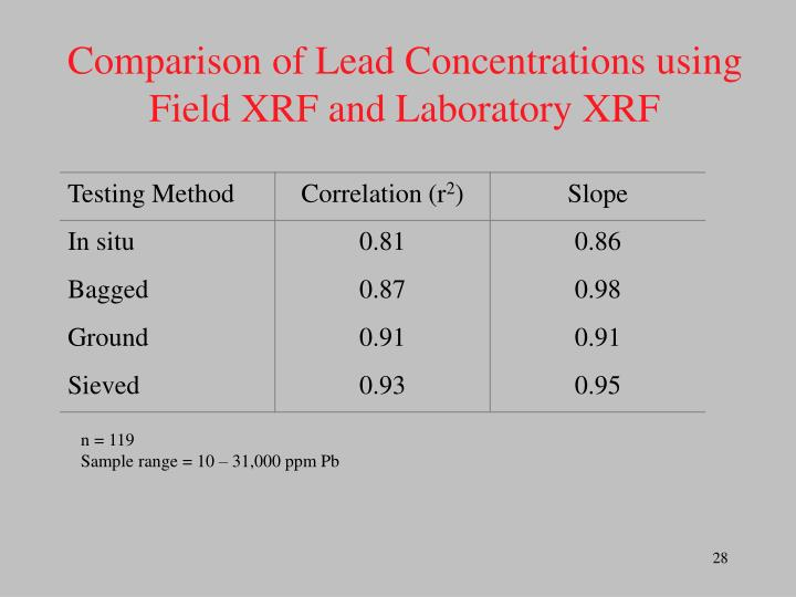 Comparison of Lead Concentrations using Field XRF and Laboratory XRF