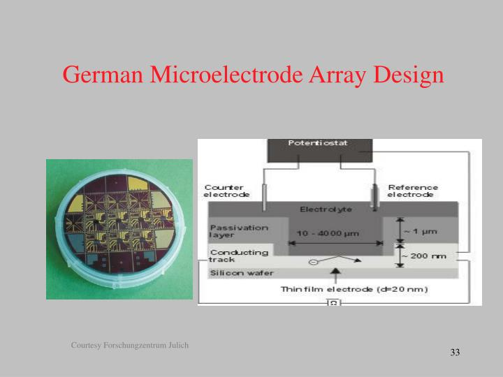 German Microelectrode Array Design