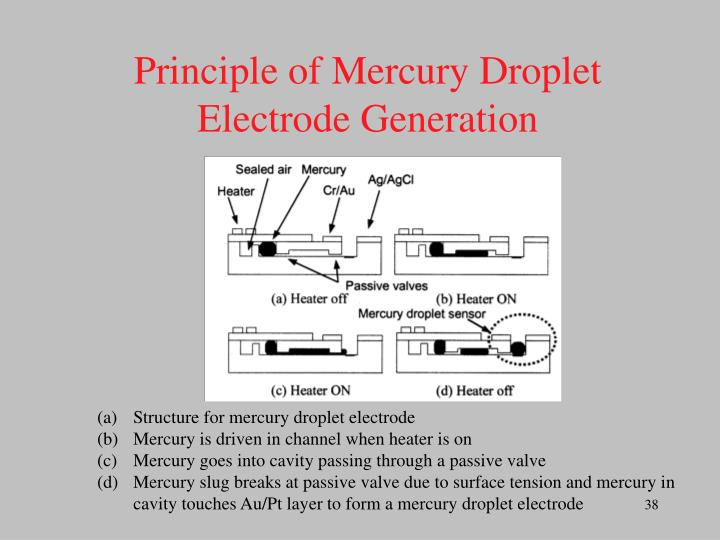 Principle of Mercury Droplet Electrode Generation
