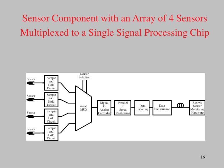 Sensor Component with an Array of 4 Sensors Multiplexed to a Single Signal Processing Chip