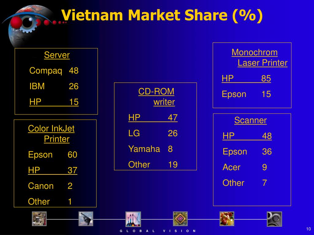 Vietnam Market Share (%)