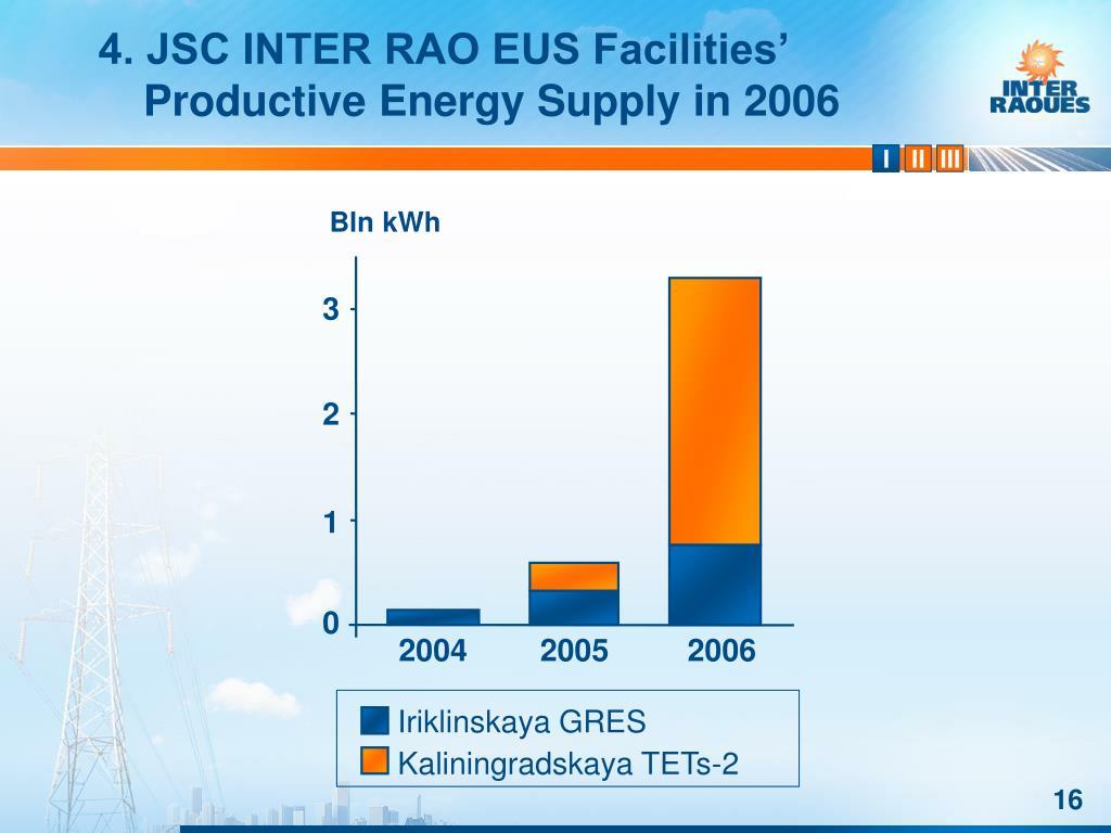 4. JSC INTER RAO EUS Facilities' Productive Energy Supply in