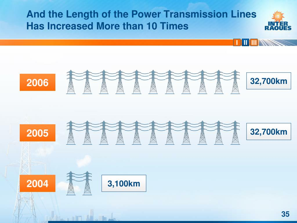 And the Length of the Power Transmission Lines Has Increased More than 10 Times