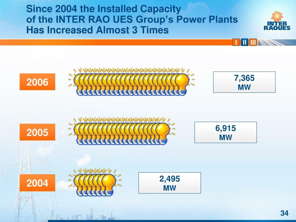 Since 2004 the Installed Capacity