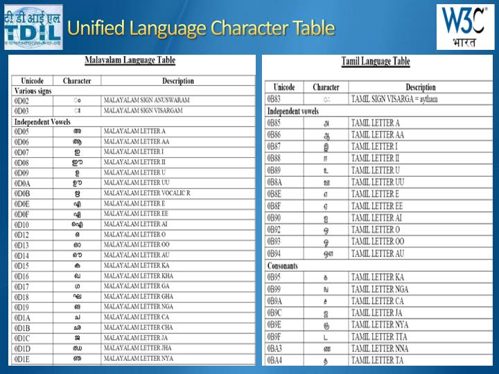 Unified Language Character Table